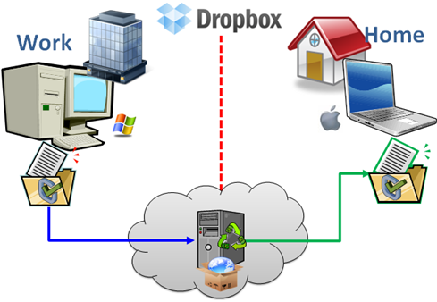Sync Files on Multiple Computers Using DropBox